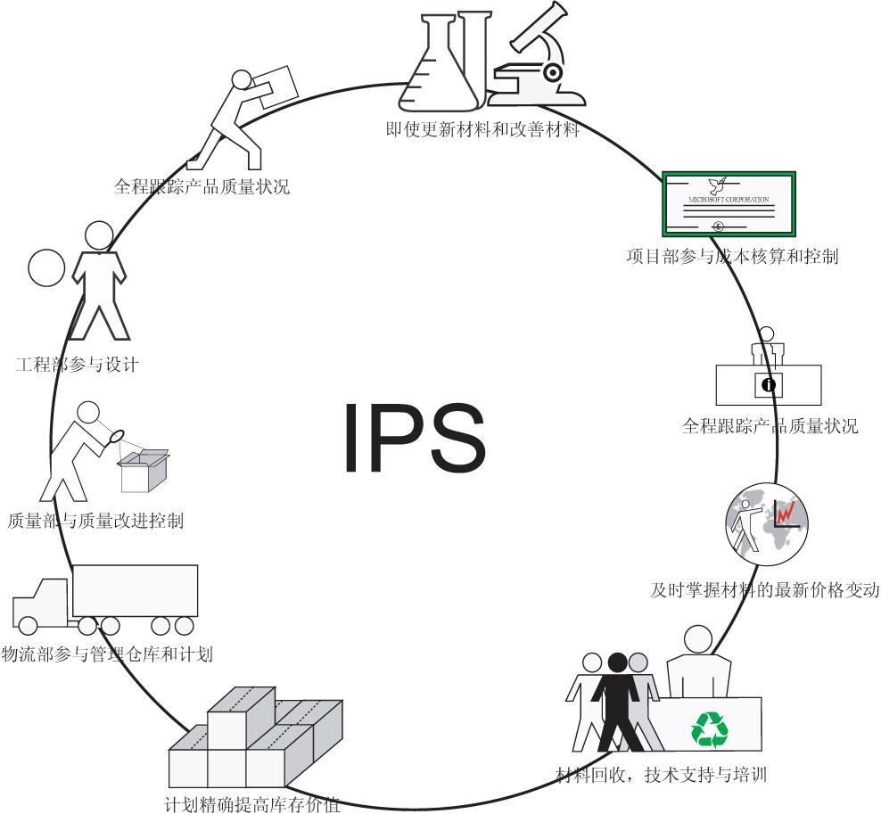 II.企业选择综合包装服务供应商的原因 企 业考虑把包装材料设计与采购业务运作外包给综合包装服务供应商主要有两大驱动力。 第一,要把资源集中在企业的核心竞争能力上,以便获取最大的投资回报。那些不属于核心能力的功能应被弱化或者外包。而包装服务通常不被大多数的制造企业和分销企业视为他们的核心能力。第二,事实证明,企业单靠自己的力量降低包装材料费用存在很大的困难。主要是由于技术和管理方便能力不足。而我们公司的综合 包装服务供应体系就能满足以上两个方面。